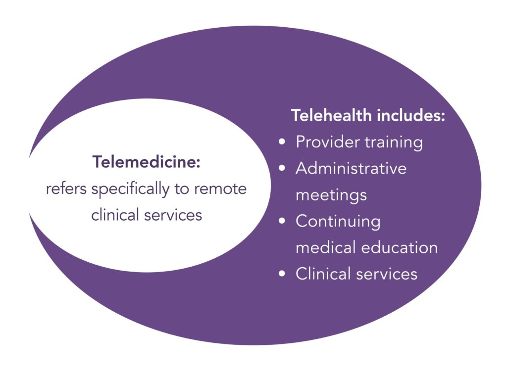 Telemedicine Diagram